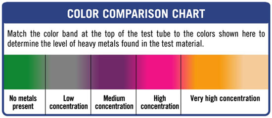 Heavy-Metals-Test-pH-Chart