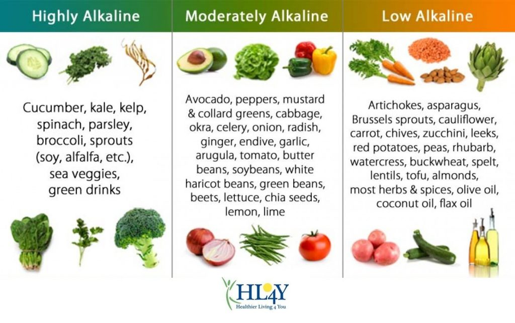 Here's The Truth Of An Alkaline Diet And Why Should You Trust It And