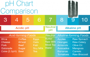 Alkaline water - ph chart - ph level